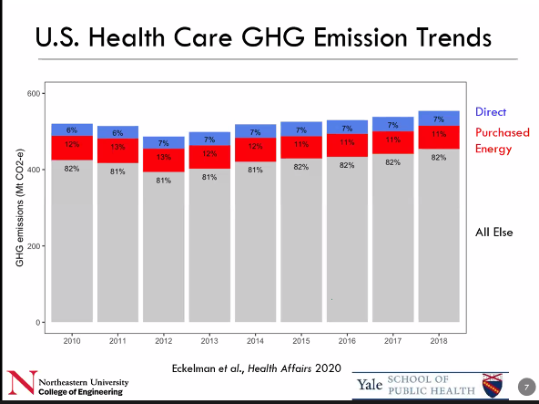 The health supply chain comprises four-fifths of US healthcare carbon footprint