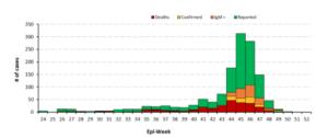 Rising Epicurve of yellow fever cases in Nigeria