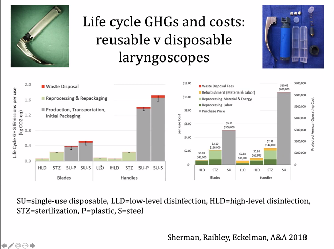 Using only disposable laryngoscopes would increase costs for hospitals