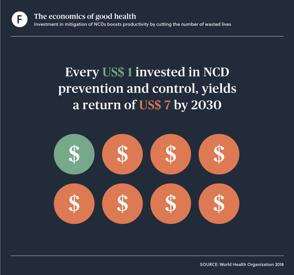 Investment in mitigation of NCDs boosts productivity by cutting the number of wasted lives.