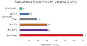 Publication Of Sputnik V Results Shore Up Prospects Of ...